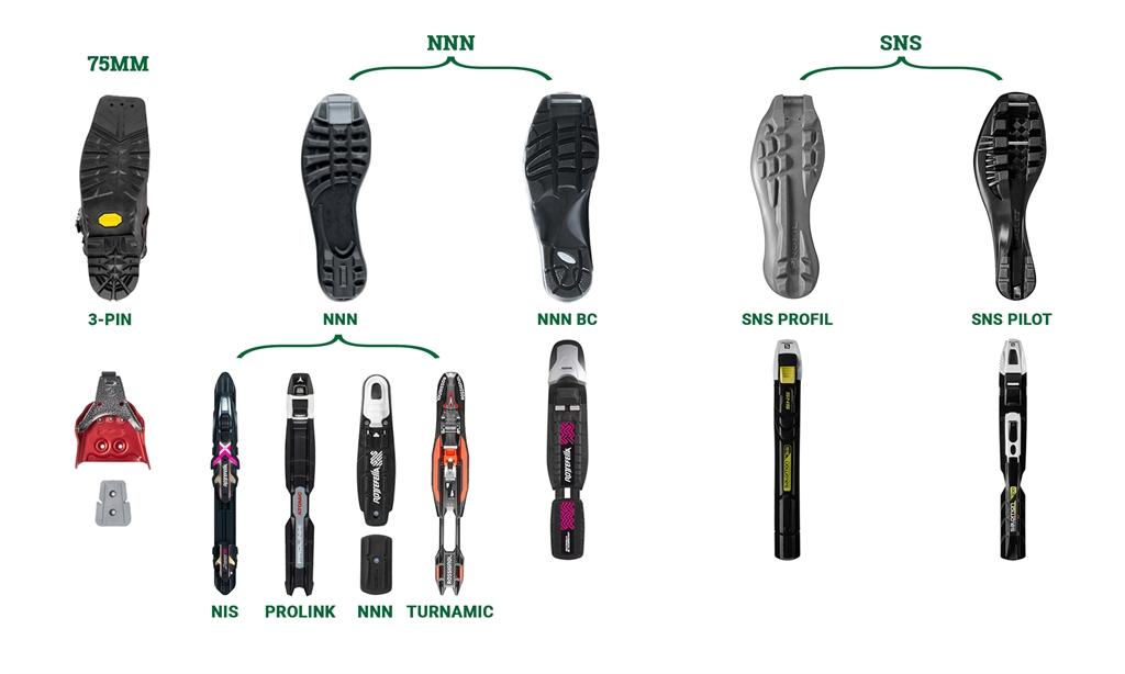 совместимость лыжных ботинок с креплениями