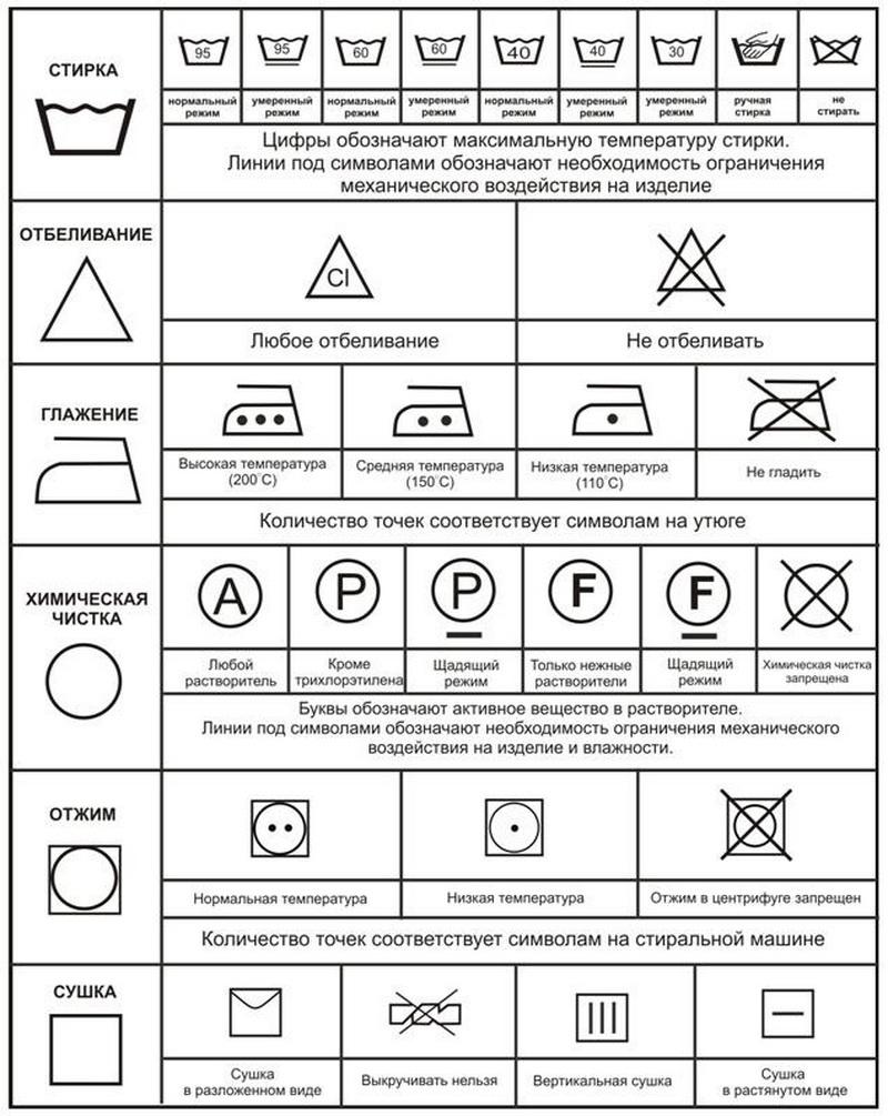 Значки инструкция по уходу за одеждой a808150dd5c14