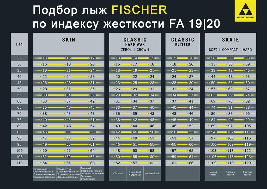 таблица жесткости fa лыж fischer